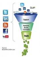 social_sales_funnel